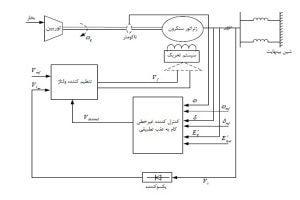 شماتیک سیستم قدرت متصل شده به پایدارساز سیستم قدرت 300x200 کنترل غیرخطی پایدارساز سیستم قدرت با روش خطی سازی فیدبک