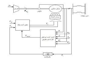 شماتیک سیستم قدرت متصل شده به مدل غیرخطی پایدارساز سیستم قدرت