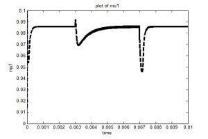 شکل موج سیگنال کنترل خروجی یکی از طبقات 300x200 طراحی به روش مدلغزشی تطبیقی فازی مبدل بوست