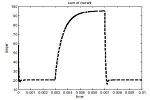 شکل موج مجموع جریان طبقات مبدل DC به DC 300x200 طراحی به روش مدلغزشی تطبیقی فازی مبدل بوست