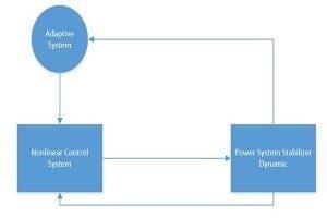 طراحی سیستم کنترل تطبیقی برای PSS 300x200 طراحی سیستم کنترل تطبیقی برای PSS