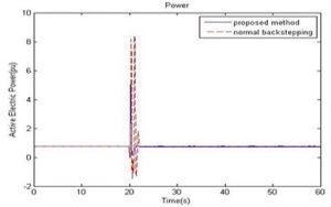 نمودار توان ماشین سنکرون 300x188 طراحی سیستم کنترل تطبیقی برای PSS