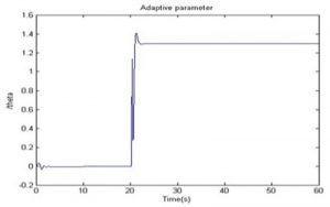 نمودار پارامتر تطبیقی منتسب با ضریب دریفت 300x188 طراحی سیستم کنترل تطبیقی برای PSS