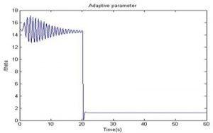 نمودار پارامتر تطبیق منتسب با بهره کنترلی 300x188 طراحی سیستم کنترل تطبیقی برای PSS