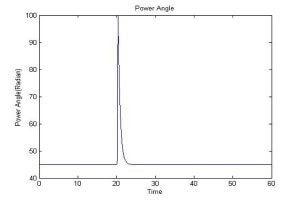 پاسخ زمانی زاویه توان پایدارساز سیستم قدرت 300x200 کنترل غیرخطی پایدارساز سیستم قدرت با روش خطی سازی فیدبک
