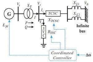 1 min 300x200 طراحی سیستم کنترل بهینه برای پایدارساز سیستم قدرت