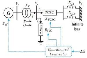پایدارساز سیستم قدرت طراحی بهینه