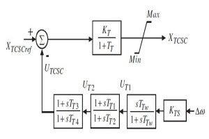 4 min 300x200 طراحی سیستم کنترل بهینه برای پایدارساز سیستم قدرت