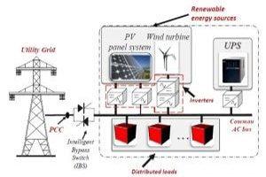Untitled 3 300x200 مرجع سیستم های کنترل در میکروگرید