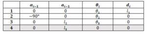 جدول ماتریس انتقال min 300x70 کنترل ربات – روش های خطی و غیرخطی