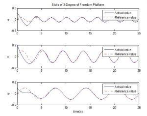 زوایای سیستم در راستاهای مختلف min 300x236 کنترل مد لغزشی میز سه درجه آزادی