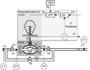 ساختار الکترومکانیکی شیر دامادیک min 300x233 شناسایی و عیب یابی سیستم با شبکه عصبی – شیر صنعتی