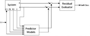 ساختار پیشنهادی برای تشخیص عیب min 300x122 شناسایی و عیب یابی سیستم با شبکه عصبی – شیر صنعتی