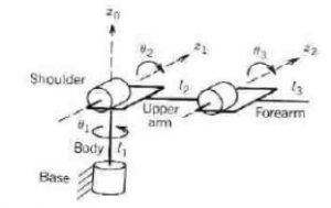 شماتیک ربات سه درجه آزادی min 300x189 کنترل ربات – روش های خطی و غیرخطی