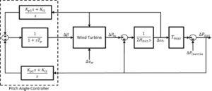 شماتیک یک توربین بادی min 300x129 کنترل مقاوم ریزشبکه در حضور توربین بادی و منابع DG