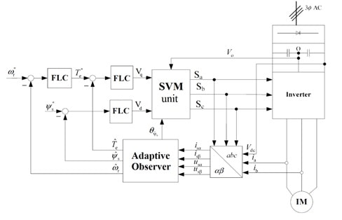 طرح کلی سیستم کنترلی- کنترل فازی