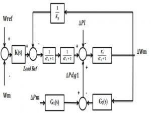 مدل سیستم در حضور کنترل کننده min 300x225 کنترل مقاوم ریزشبکه در حضور توربین بادی و منابع DG