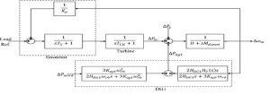 مدل نهایی بدست آمده برای ریزشبکه در حضور توربین بادی min 300x106 کنترل مقاوم ریزشبکه در حضور توربین بادی و منابع DG