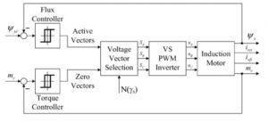 موتور القائی با تغذیه اینورتر منبع ولتاژ min 300x137 کنترل فازی موتور القائی  با بکارگیری روش کنترل مستقیم گشتاور