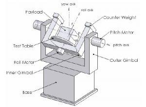 میز سه درجه آزادی min 300x220 کنترل مد لغزشی میز سه درجه آزادی