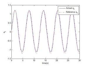 نتیجه کار با روش گشتاور محاسبه شده دینامیک وارون min 300x225 کنترل ربات – روش های خطی و غیرخطی