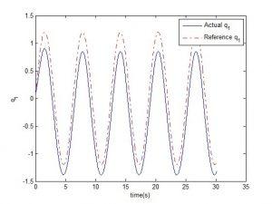 نتیجه کار با PD با جبران ساز گرانشی min 300x225 کنترل ربات – روش های خطی و غیرخطی