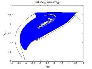 نمودار آشوب دو متغیر نسبت به هم min 300x225 کنترل مد لغزشی برای سیستم های آشوبناک