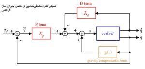 کنترل ربات به روش PD همراه با جبران ساز گرانشی min 300x142 کنترل ربات – روش های خطی و غیرخطی