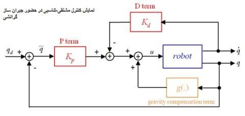 کنترل ربات به روش PD همراه با جبران ساز گرانشی