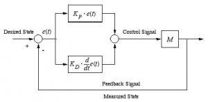 کنترل ربات به روش PD min 300x148 کنترل ربات – روش های خطی و غیرخطی