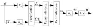 کنترل فازی موتور القائی با بکارگیری روش کنترل مستقیم گشتاور min 300x92 کنترل فازی موتور القائی  با بکارگیری روش کنترل مستقیم گشتاور