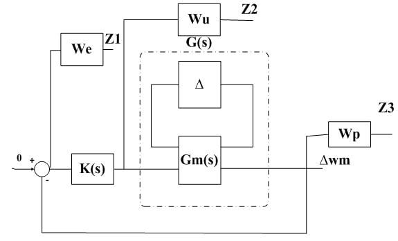 کنترل مقاوم ریزشبکه در حضور توربین بادی و منابع DG