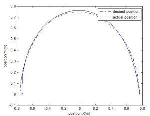 4 min 300x232 کنترل امپدانس برای بازوی پوششی(ربات پزشکی)