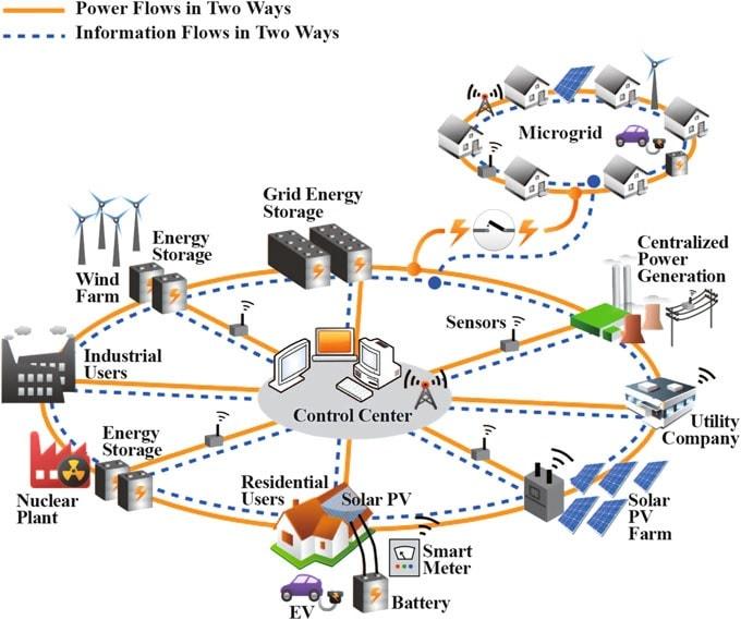الگوریتم آنلاین در توزیع انرژی بهینه ریزشبکه – دانلود مرجع