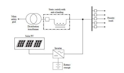 دانلود کتاب ریزشبکه ها و شبکه های توزیع فعال