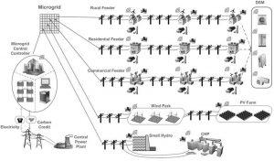 دانلود کتاب ساختار و کنترل میکروگرید min 300x176 دانلود کتاب ساختار و کنترل میکروگرید