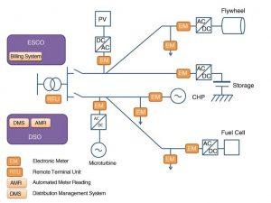 ساختار مدیریت سیستم توزیع ریزشبکه min 300x225 دانلود کتاب ساختار و کنترل میکروگرید