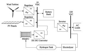 سیستم ریزشبکه هیبرید min 300x187 طراحی ریزشبکه هیبرید با کنترل فازی