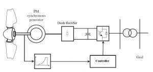 سیستم کنترل توربین بادی min 300x142 طراحی ریزشبکه هیبرید با کنترل فازی