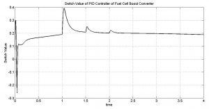 سیگنال کنترل بوست min 300x157 طراحی ریزشبکه هیبرید با کنترل فازی