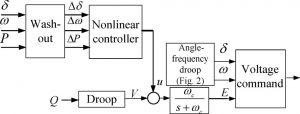 شماتیک کامل کنترل ریزشبکه min 300x114 کنترل ریزشبکه روش دروپ بهبود غیرخطی