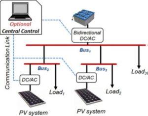 کنترل ریزشبکه تصویر شاخص min 300x236 کنترل ریزشبکه روش دروپ بهبود غیرخطی