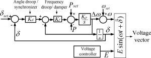 کنترل ریزشبکه دروپ زاویه فرکانسی دروپ فرکانس min 300x115 کنترل ریزشبکه روش دروپ بهبود غیرخطی