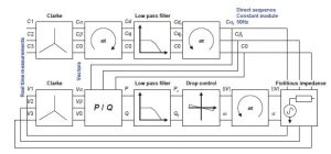 کنترل ولتاژ و فرکانس در ریزشبکه min 300x140 دانلود کتاب ساختار و کنترل میکروگرید