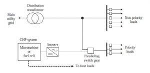 کیفیت توان در ریزشبکه min 300x147 دانلود کتاب ریزشبکه ها و شبکه های توزیع فعال