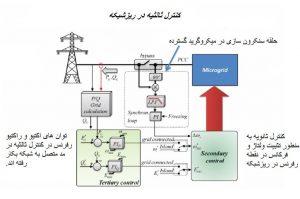 کنترل ثالثیه در ریزشبکه min 300x199 مدلسازی اینورتر منبع ولتاژ / جریان در ریزشبکه