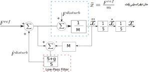 بلوک دیاگرام طراحی رویت گر اغتشاش به منظور حذف اغتشاش min 300x145 طراحی رویت گر اغتشاش در سیستم های کنترل