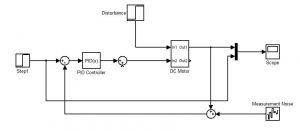 بلوک دیاگرام موتور DC در حضور کنترلر PID min 300x131 طراحی رویت گر اغتشاش در سیستم های کنترل