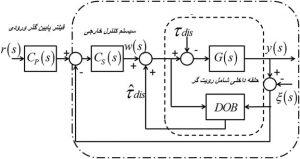 شماتیک سیستم حلقه بسته در حضور رویت گر DOB min 300x159 طراحی رویت گر اغتشاش در سیستم های کنترل