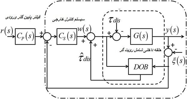 شماتیک سیستم حلقه بسته در حضور رویت گر DOB